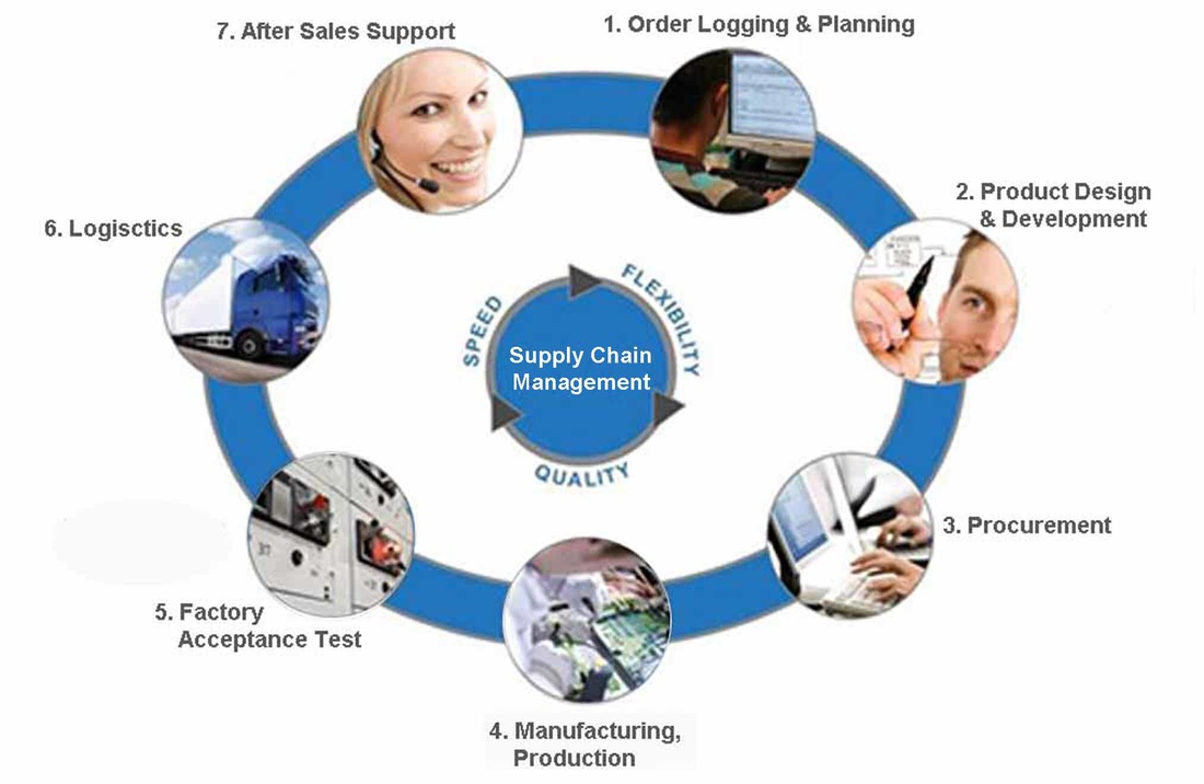 supply chain software Supply chain management (scm) is designed to help companies meet customer demand in the most efficient, cost-effective manner possible in theory, it's fairly straightforward—the strategic movement of products and materials from plant, to warehouse, to store, to customer but in practice, it's.